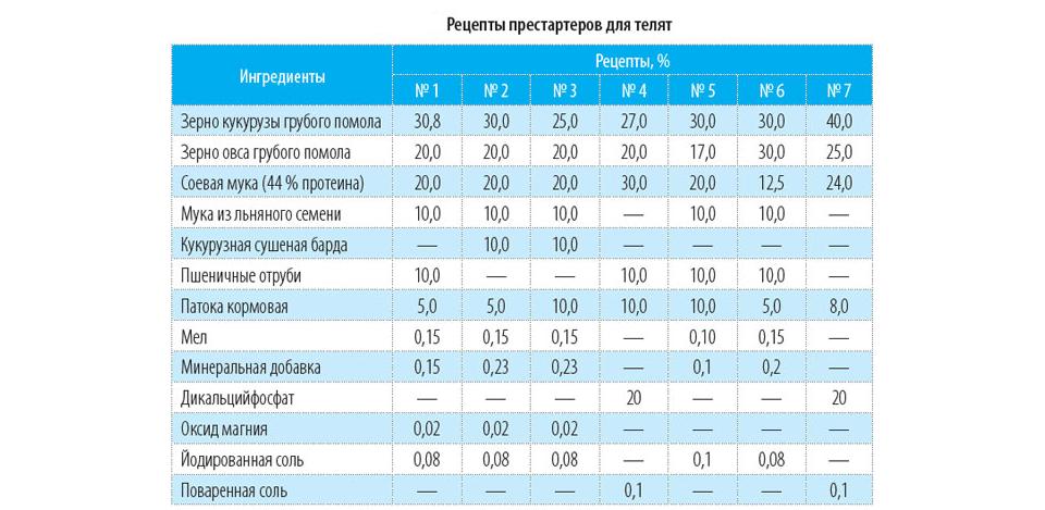 Изображение таблицы с вариантами престартеров для бычков